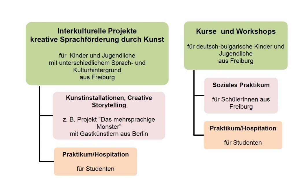 Das mehrsprachige Atelier Kilikan wurde im Oktober 2015 von Dr. Miglena Hristozova gegründet und wird seit September 2016 als partnerschaftliches Projekt zur kreativen Sprachförderung, gemeinsam mit IMIB e.V., weiterentwickelt.  Im Rahmen des Ateliers werden Kurse, Workshops, Kunst- und Kulturprojekte für mehrsprachig aufwachsende Kinder und Jugendliche aus Freiburg und Umgebung realisiert. Ein Expertenteam von Sprachpädagogen, ReferentInnen für Mehrsprachigkeit, freischaffenden Künstlern, Autoren, Sprach- und Kulturwissenschaftlern ist für die Konzeption und Betreuung der Angebote zuständig.  Zu den Hauptzielen des Ateliers gehört die Entwicklung von praxisorientierten Unterrichtsformen und Bildungsangeboten, die sowohl die sprachlichen Kompetenzen als auch die künstlerische Arbeit der Kinder und Jugendliche anregen (Sprachförderung durch Kunst und künstlerische Tätigkeiten). Bei allen Projekten stehen interdisziplinäre Ansätze aus der Mehrsprachigkeitsforschung im Vordergrund.  Atelier Kilikan bietet - im Unterschied zu anderen Bildungskonzepten – einen ganzheitlichen und komplexen Umgang mit Mehrsprachigkeit:      Workshops und Projekte für Kinder und Jugendliche mit unterschiedlichem Sprach- und Kulturhintergrund, die das gegenseitige Kennenlernen von Kulturen und Traditionen ermöglicht, sowie die Entfaltung von interkulturellen Kompetenzen fördert;     Kurse, Workshops und Projekte für Kinder und Jugendliche mit demselben Sprach- und Kulturhintergrund (z. B. Bereich Bulgarisch), die die sprachlichen Kompetenzen in einer konkreten Familiensprache, sowie den Sprachtransfer zwischen Deutsch und der Familiensprache stärken;     Präsentation der Projekte im Rahmen von internationalen und regionalen Kulturfestivals, bei denen die am Projekt beteiligten Kinder und Jugendliche aktiv mitwirken (Partizipation am sozio-kulturellen Leben im gemeinsamen Lebensraum);     Soziale Praktika und Hospitationspraktika für Schüler und Studenten mit mehrsprachigem Hintergrund, die b